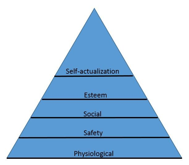 Maslow's-Need-Hierarchy-Theory