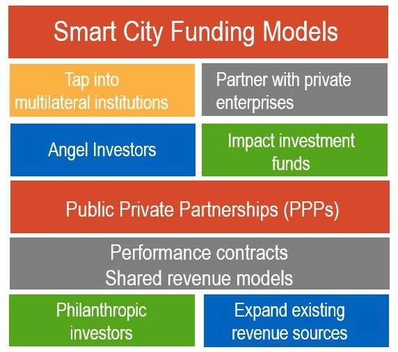 smart-city-funding-models