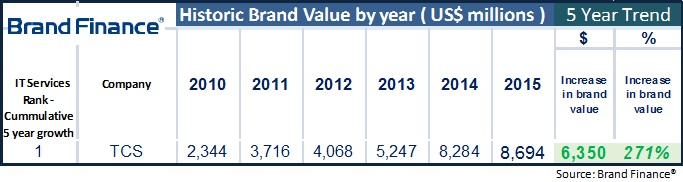 Brand Finance Report for TCS Growth