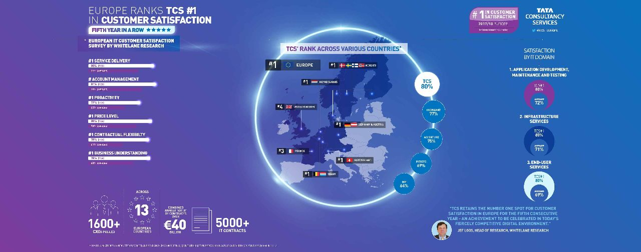 TCS retains #1 position in Europe for customer satisfaction for the fifth consecutive year