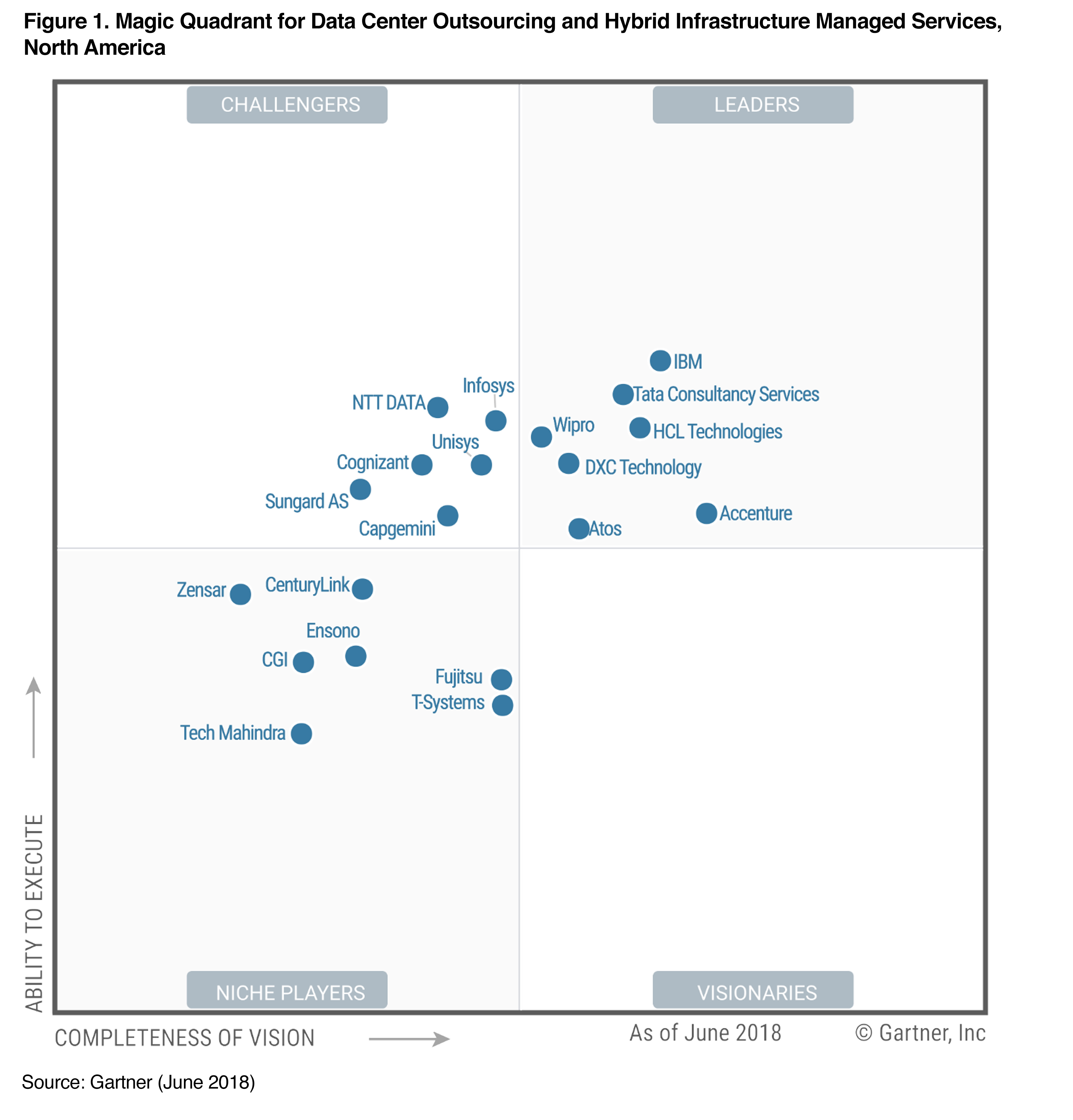 Gartner Recognizes Tcs As A Magic Quadrant Leader For Data