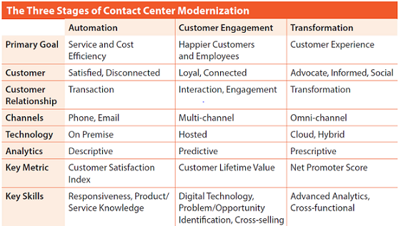 Contact Center Digital Transformation: From Call Centers to