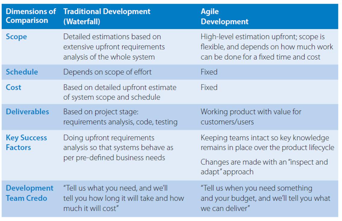 Characteristics of Agile Software Development Success | TCS