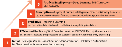 How Artificial Intelligence Helps Business & Product
