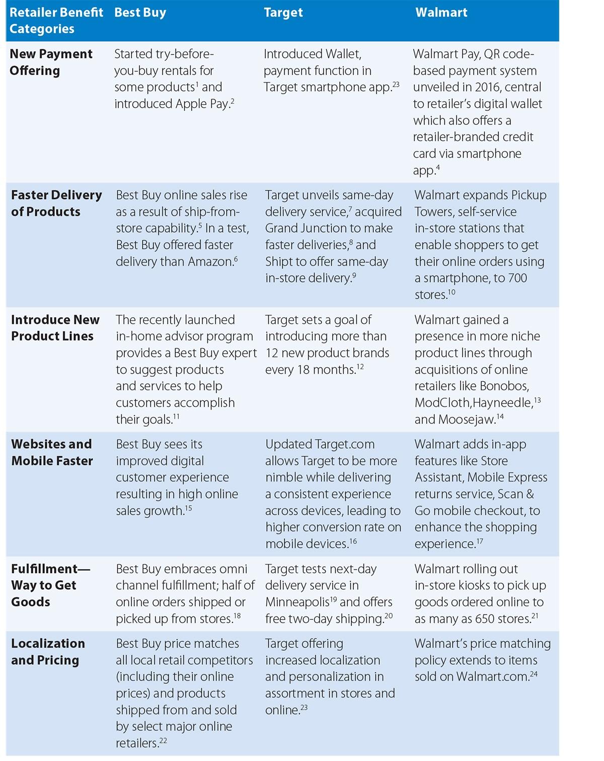 Retail Agility: Benefits of Agile Adoption in Retail
